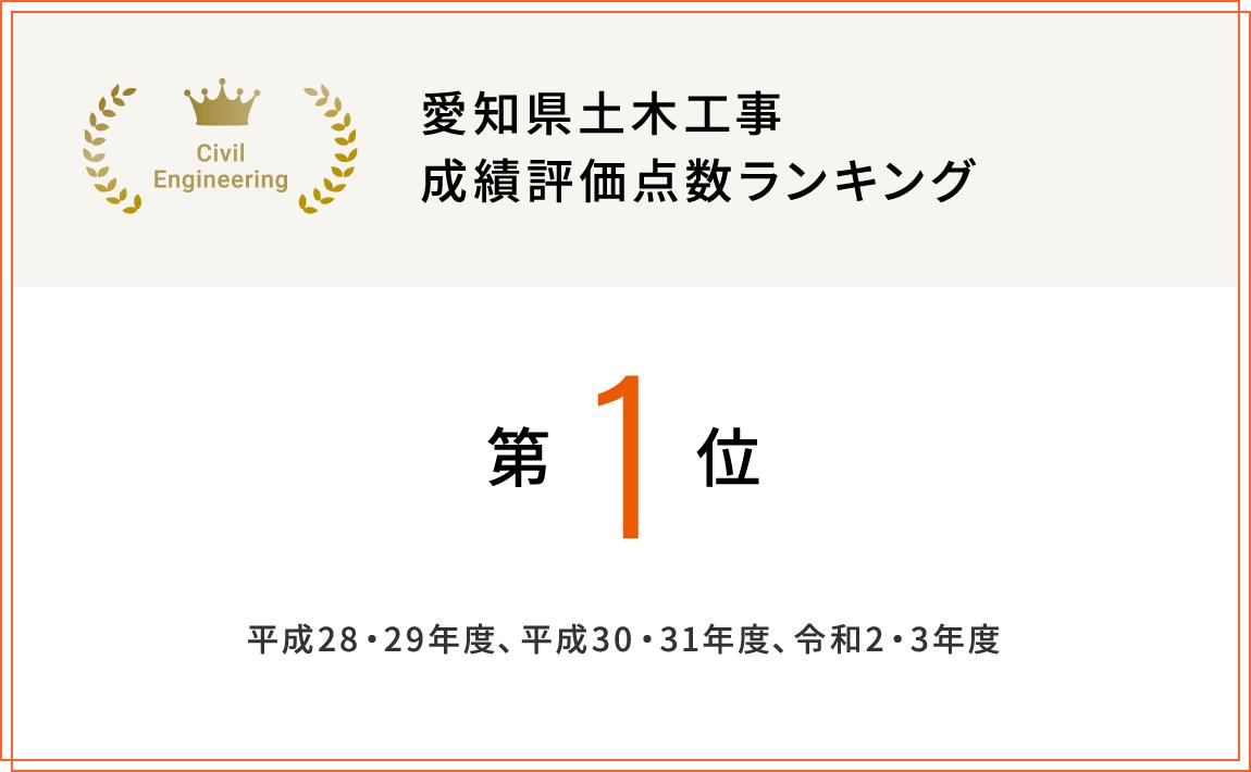 愛知県土木工事 成績評価点数ランキング
